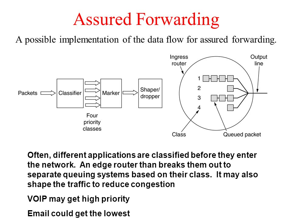 Assured Forwarding A possible implementation of the data flow for assured forwarding. Often, different applications are classified before they enter t
