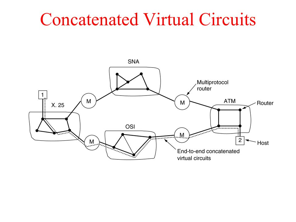 Concatenated Virtual Circuits Internetworking using concatenated virtual circuits.