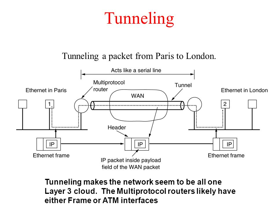 Tunneling Tunneling a packet from Paris to London. Tunneling makes the network seem to be all one Layer 3 cloud. The Multiprotocol routers likely have