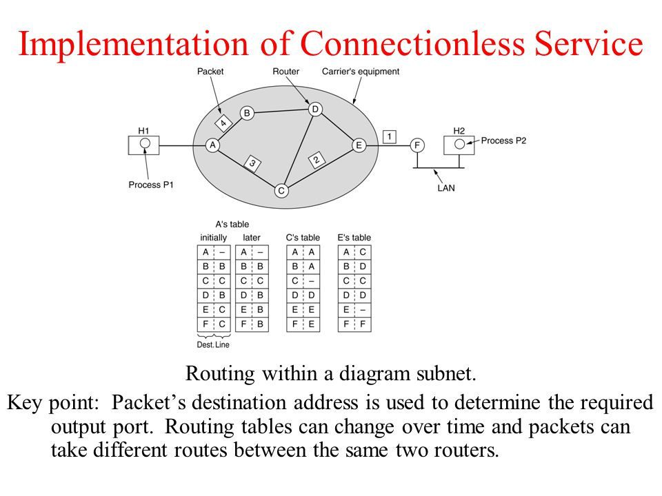 Implementation of Connectionless Service Routing within a diagram subnet. Key point: Packet's destination address is used to determine the required ou