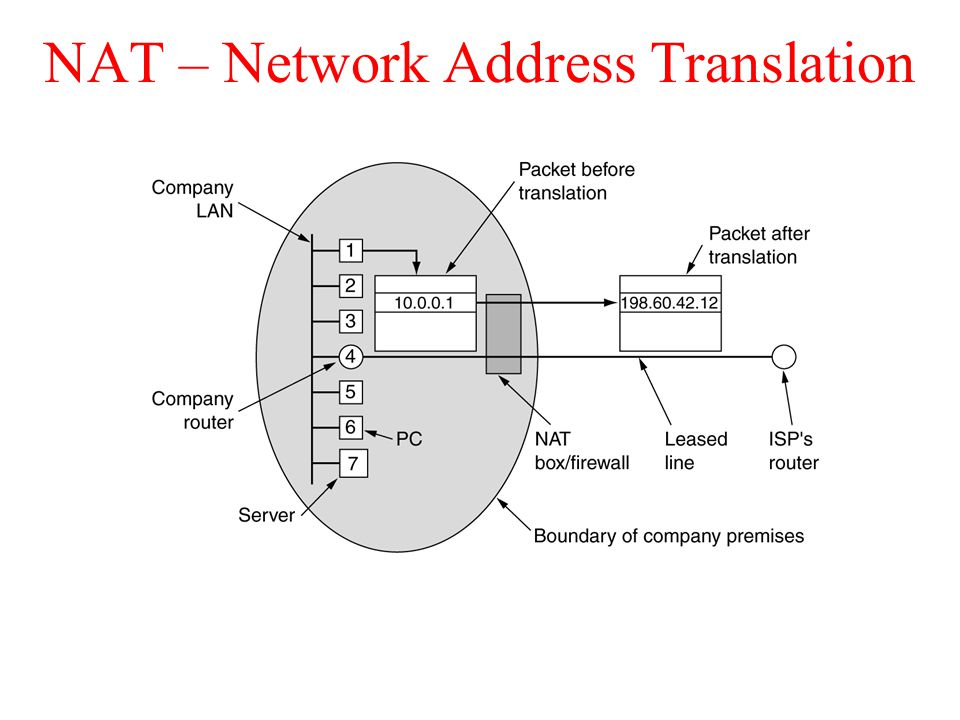 NAT – Network Address Translation Placement and operation of a NAT box.