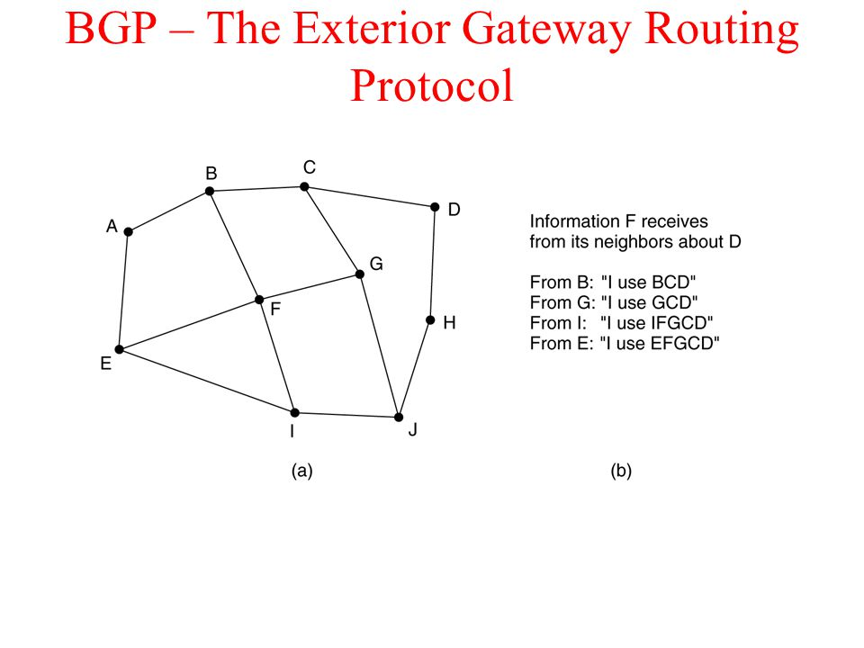 BGP – The Exterior Gateway Routing Protocol (a) A set of BGP routers. (b) Information sent to F.