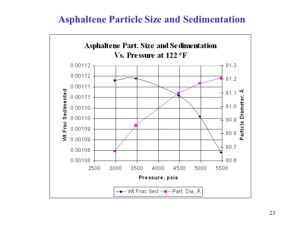 23 Asphaltene Particle Size and Sedimentation