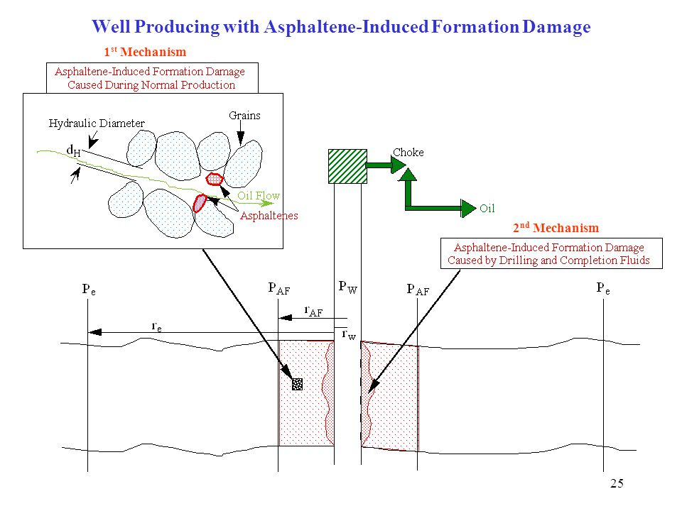 25 Well Producing with Asphaltene-Induced Formation Damage 2 nd Mechanism 1 st Mechanism