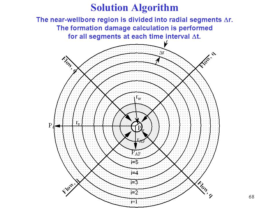 68 The near-wellbore region is divided into radial segments  r. The formation damage calculation is performed for all segments at each time interval