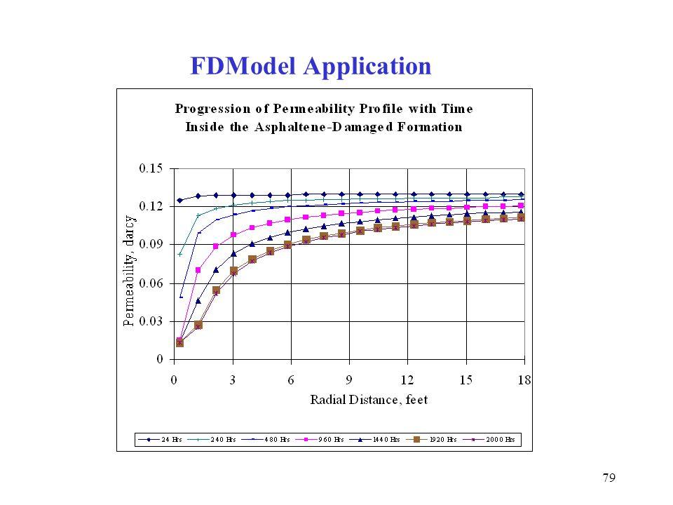 79 FDModel Application
