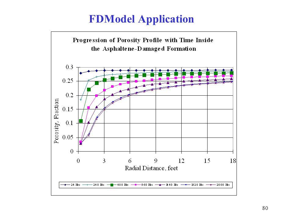 80 FDModel Application