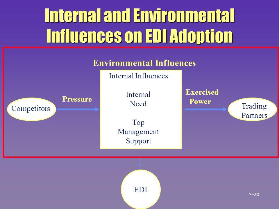 Internal and Environmental Influences on EDI Adoption Environmental Influences Pressure Exercised Power Internal Influences Internal Need Top Manageme