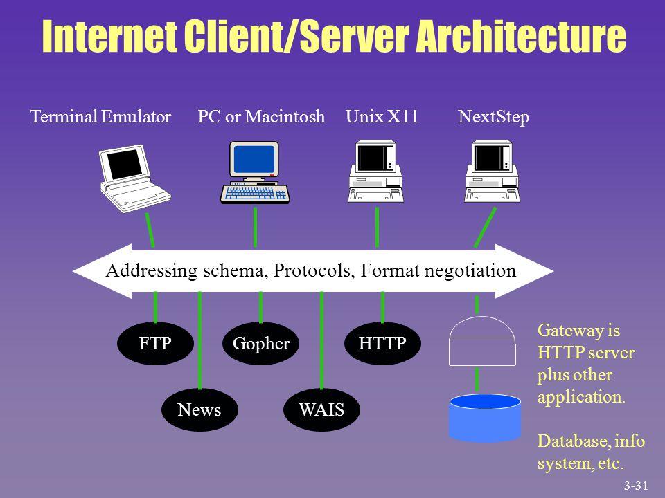 Terminal EmulatorPC or MacintoshUnix X11NextStep Addressing schema, Protocols, Format negotiation FTP News Gopher WAIS HTTP Gateway is HTTP server plu