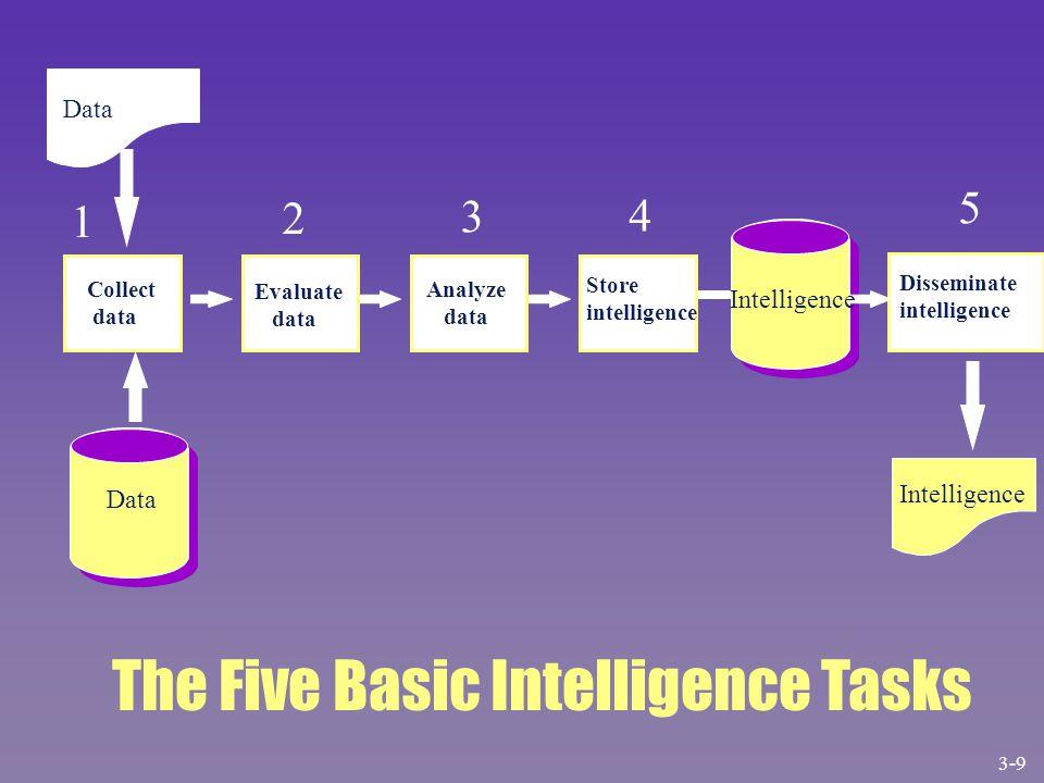Data Collect data 2 Evaluate data Analyze data 4 Store intelligence Intelligence 5 Disseminate intelligence Intelligence The Five Basic Intelligence T