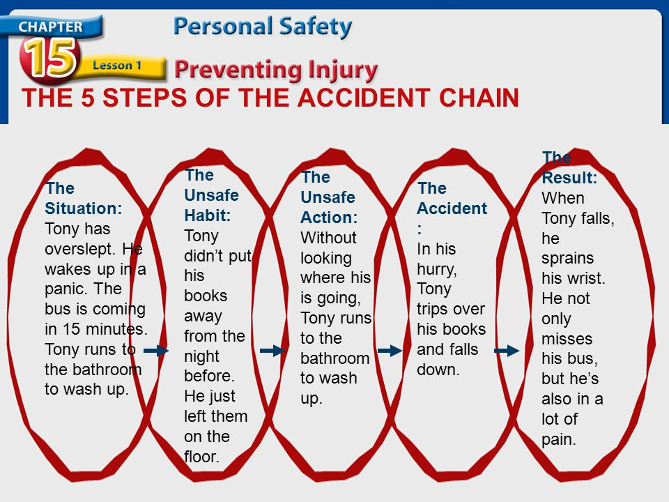 THE 5 STEPS OF THE ACCIDENT CHAIN The Situation: Tony has overslept. He wakes up in a panic. The bus is coming in 15 minutes. Tony runs to the bathroo