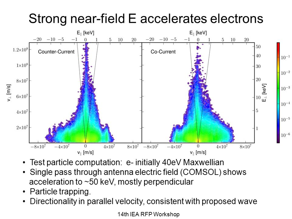 Strong near-field E accelerates electrons 14th IEA RFP Workshop Test particle computation: e- initially 40eV Maxwellian Single pass through antenna el