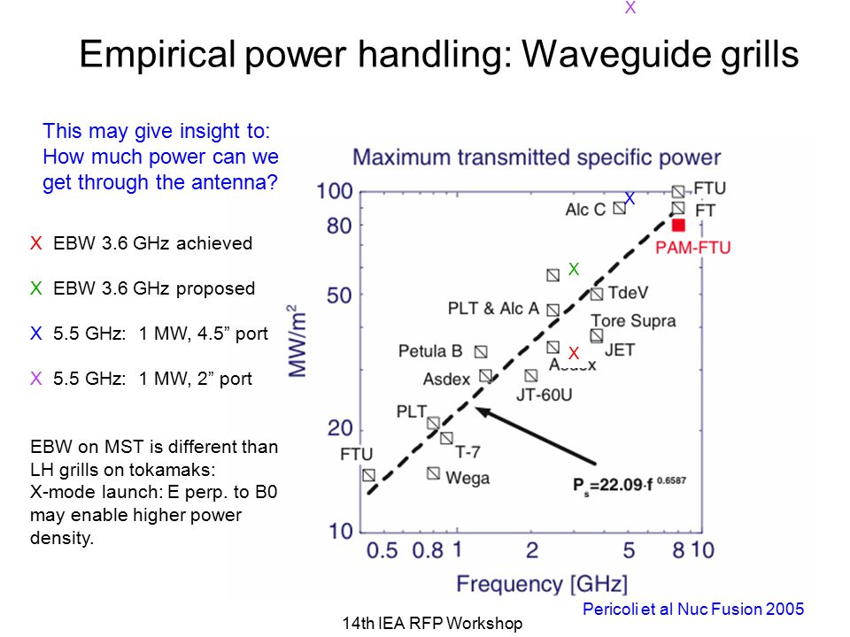 14th IEA RFP Workshop Empirical power handling: Waveguide grills X EBW 3.6 GHz achieved X EBW 3.6 GHz proposed X 5.5 GHz: 1 MW, 4.5 port X 5.5 GHz: 1 MW, 2 port EBW on MST is different than LH grills on tokamaks: X-mode launch: E perp.