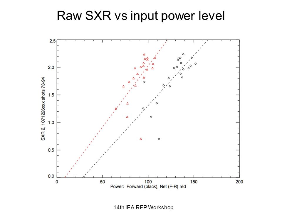 Raw SXR vs input power level