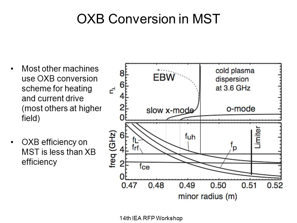 14th IEA RFP Workshop OXB Conversion in MST Most other machines use OXB conversion scheme for heating and current drive (most others at higher field) OXB efficiency on MST is less than XB efficiency