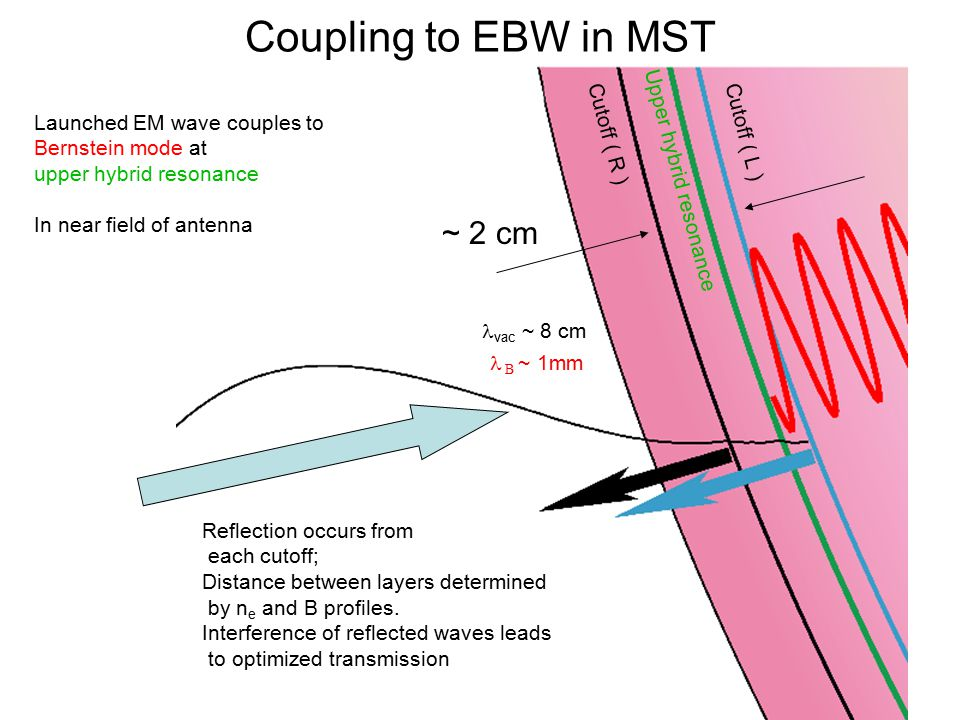 14th IEA RFP Workshop Coupling to EBW in MST Cutoff ( R ) Upper hybrid resonance Cutoff ( L ) Launched EM wave couples to Bernstein mode at upper hybr