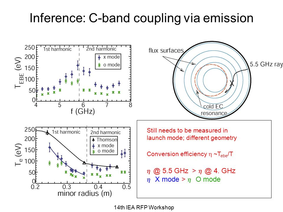 14th IEA RFP Workshop Inference: C-band coupling via emission Still needs to be measured in launch mode; different geometry Conversion efficiency  ~T ebe /T  @ 5.5 GHz >  @ 4.