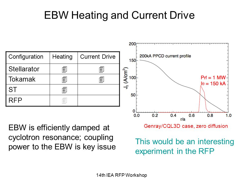EBW Heating and Current Drive This would be an interesting experiment in the RFP ConfigurationHeatingCurrent Drive Stellarator   Tokamak   ST  RFP  Genray/CQL3D case, zero diffusion EBW is efficiently damped at cyclotron resonance; coupling power to the EBW is key issue