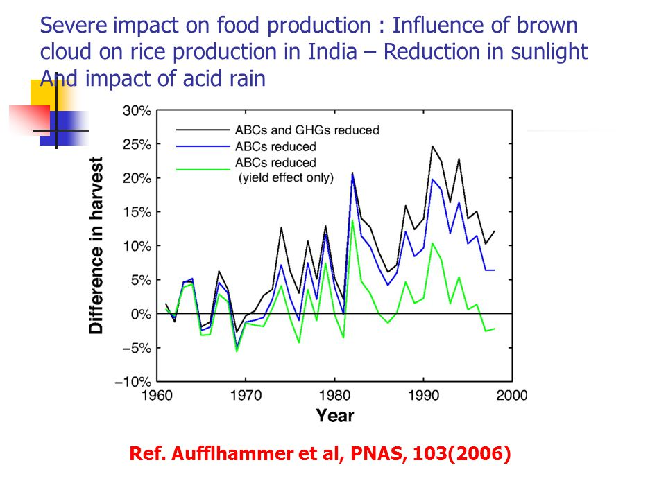 Severe impact on food production : Influence of brown cloud on rice production in India – Reduction in sunlight And impact of acid rain Ref.