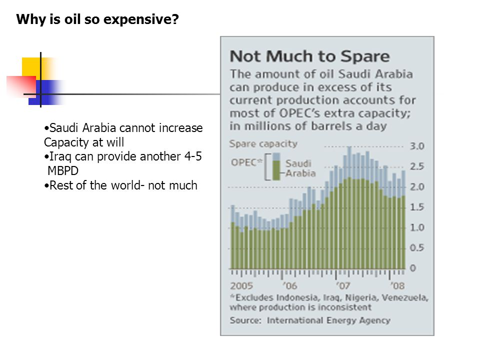 Saudi Arabia cannot increase Capacity at will Iraq can provide another 4-5 MBPD Rest of the world- not much Why is oil so expensive?