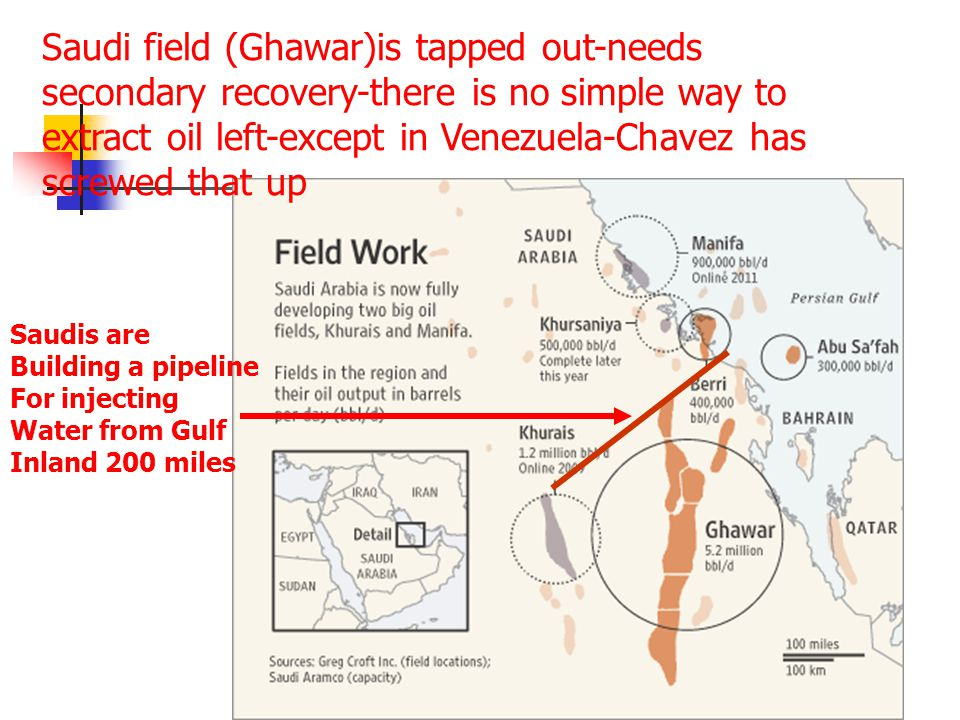 Saudi field (Ghawar)is tapped out-needs secondary recovery-there is no simple way to extract oil left-except in Venezuela-Chavez has screwed that up Saudis are Building a pipeline For injecting Water from Gulf Inland 200 miles
