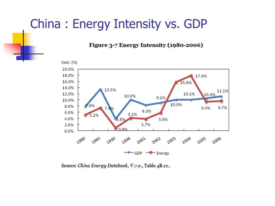 China : Energy Intensity vs. GDP