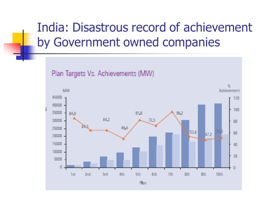 India: Disastrous record of achievement by Government owned companies