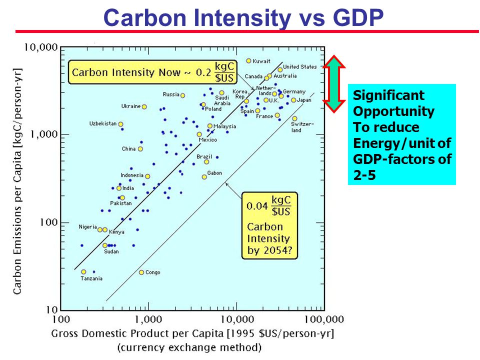 Carbon Intensity vs GDP Significant Opportunity To reduce Energy/unit of GDP-factors of 2-5