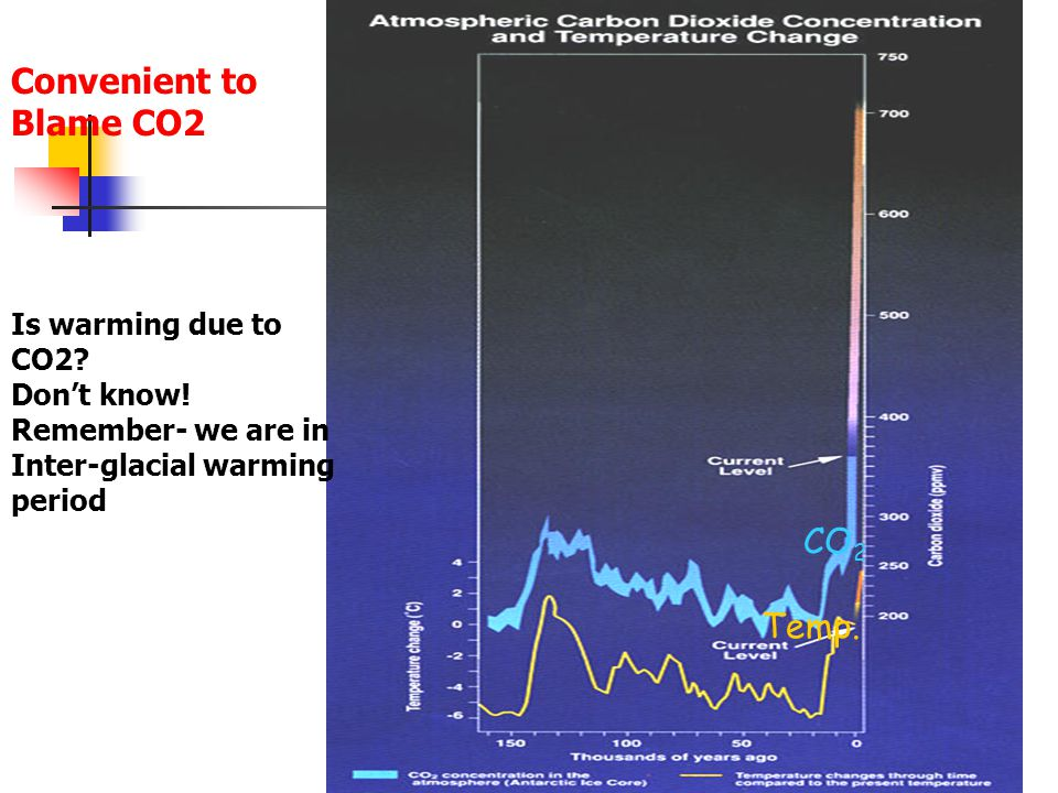 CO 2 Temp. Is warming due to CO2. Don't know.