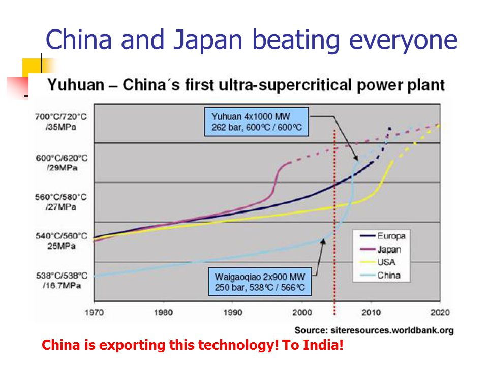 China and Japan beating everyone China is exporting this technology! To India!