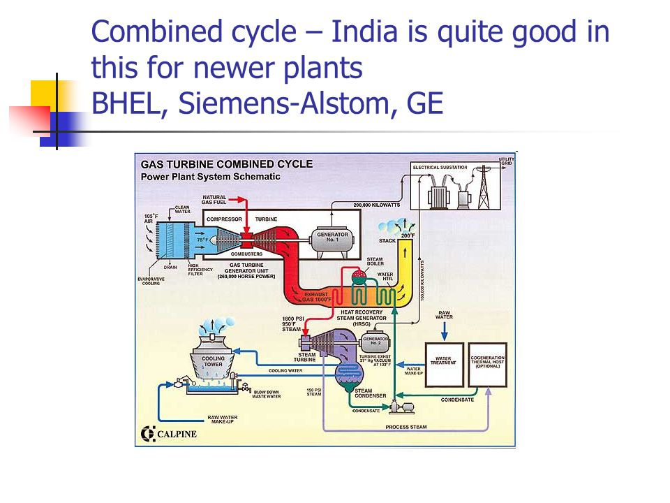 Combined cycle – India is quite good in this for newer plants BHEL, Siemens-Alstom, GE
