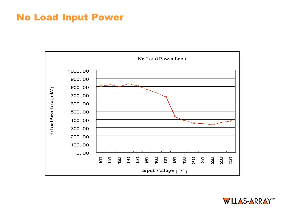 No Load Input Power