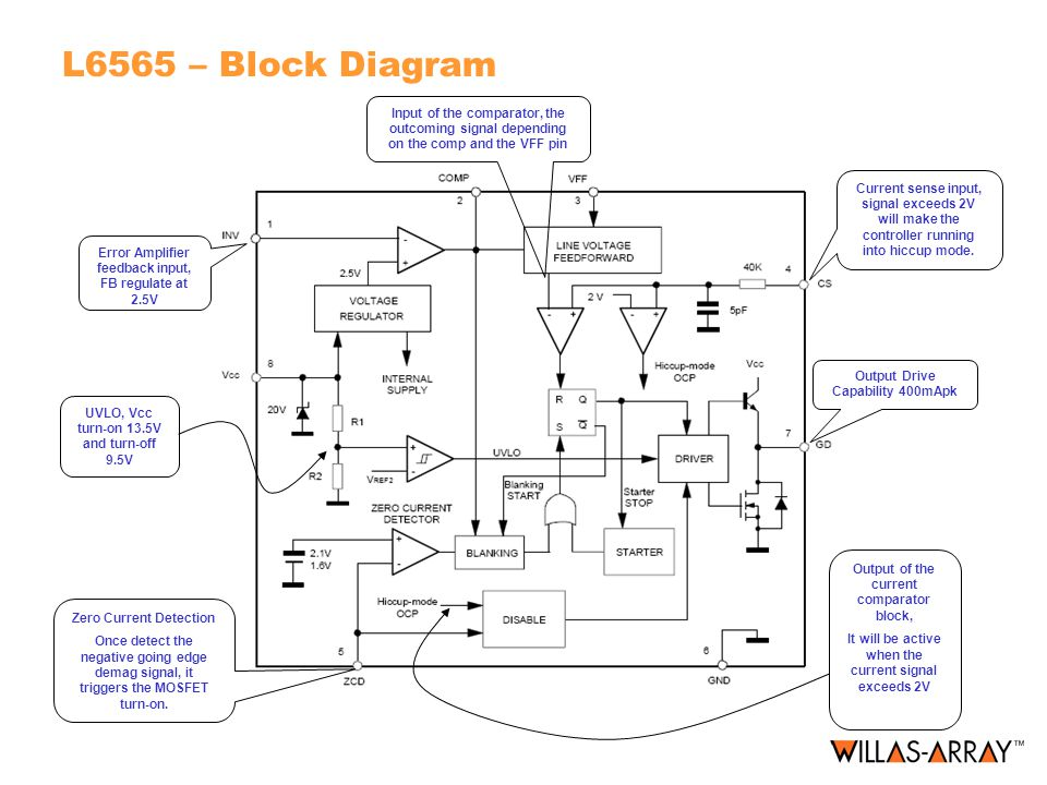 L6565 – Block Diagram Zero Current Detection Once detect the negative going edge demag signal, it triggers the MOSFET turn-on. Output Drive Capability