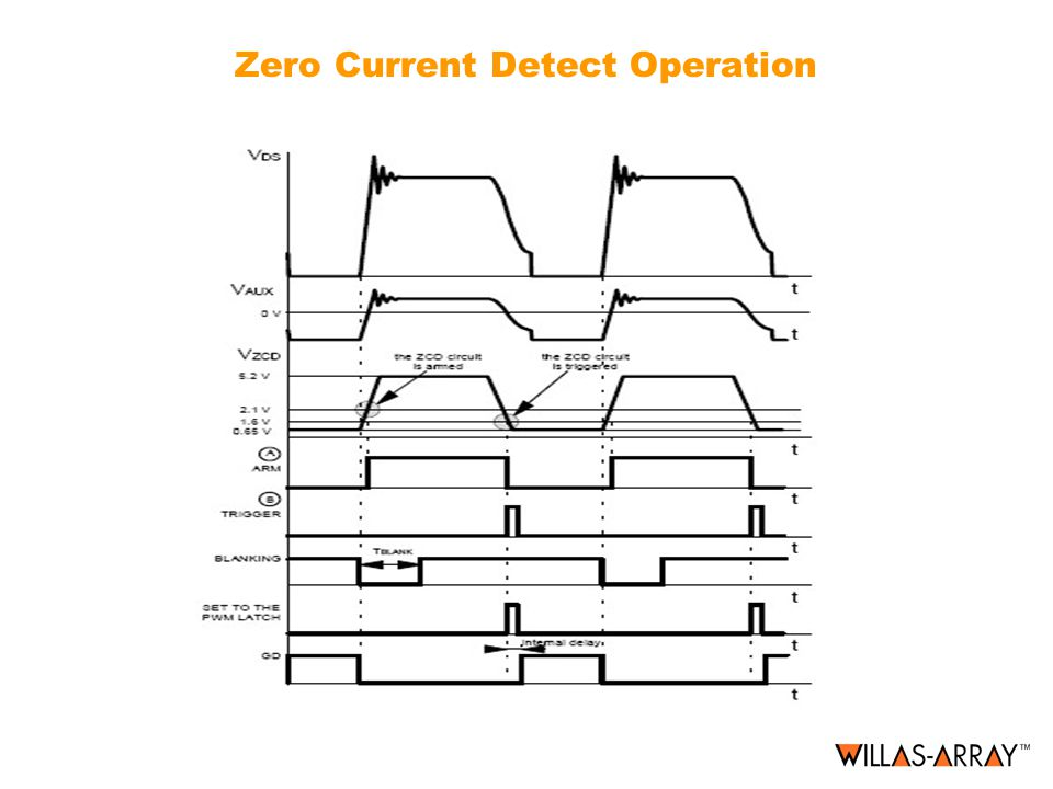 Zero Current Detect Operation