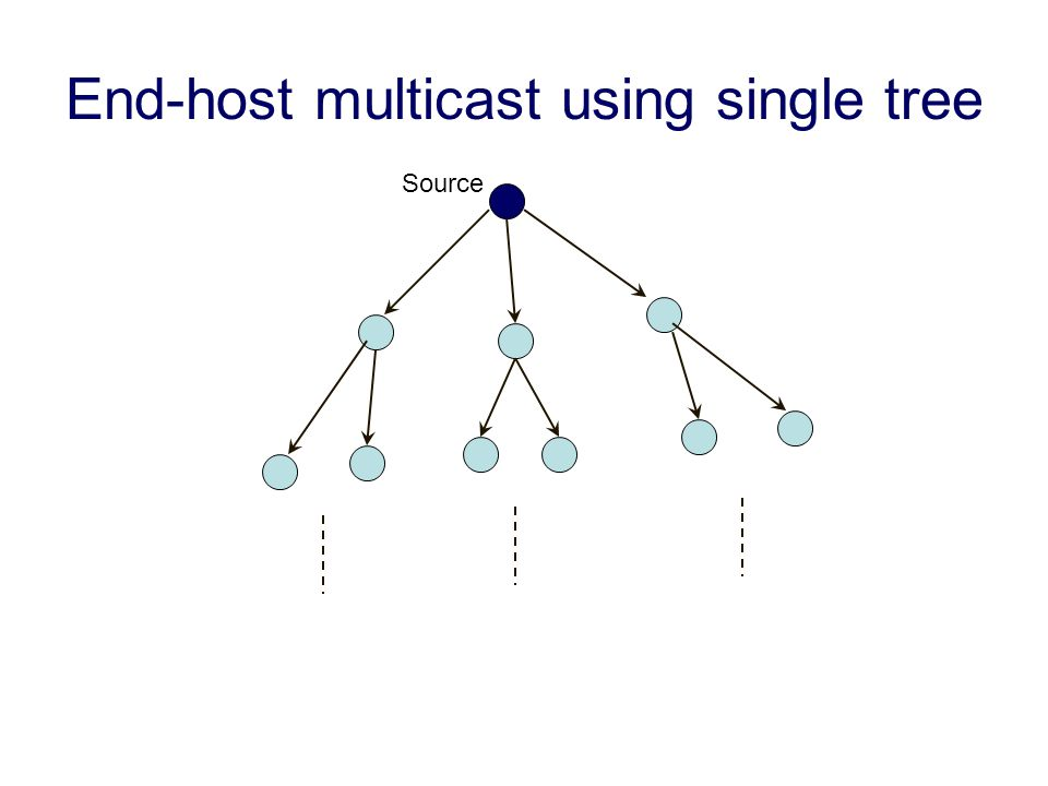 End-host multicast using single tree Source