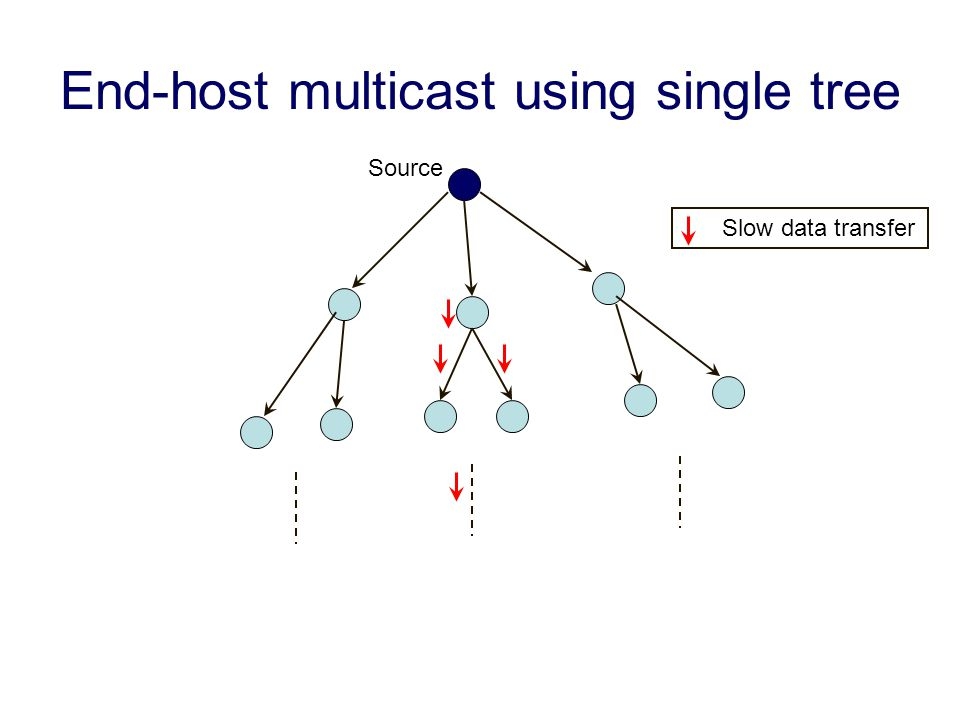 End-host multicast using single tree Source Slow data transfer
