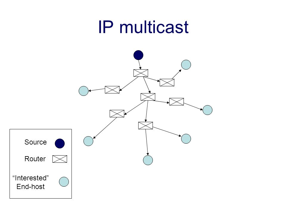 Router Interested End-host Source IP multicast