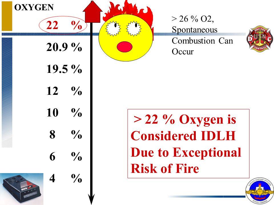 OXYGEN Wide Awake, Hyper Vigilant 22 % 20.9 % 19.5 % 12 % 10 % 8 % 6 % 4 %