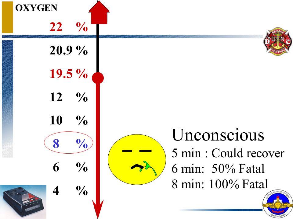 OXYGEN Vomit 22 % 20.9 % 19.5 % 12 % 10 % 8 % 6 % 4 %