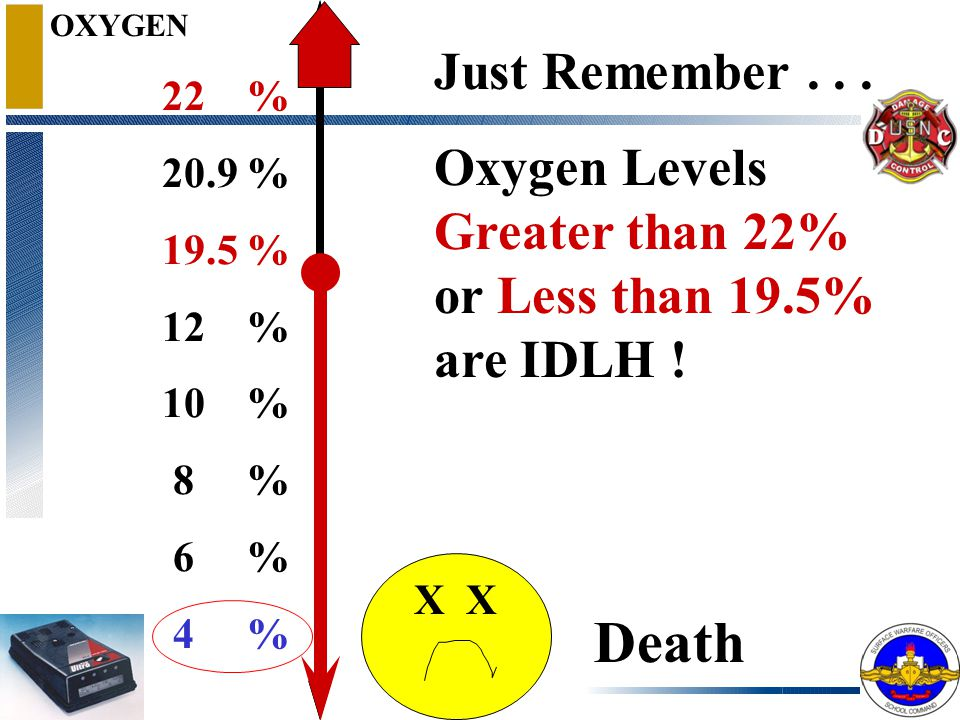 OXYGEN Coma in 40 Seconds 22 % 20.9 % 19.5 % 12 % 10 % 8 % 6 % 4 %
