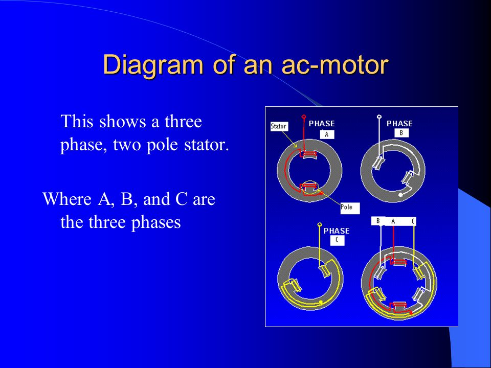 Diagram of an ac-motor This shows a three phase, two pole stator. Where A, B, and C are the three phases