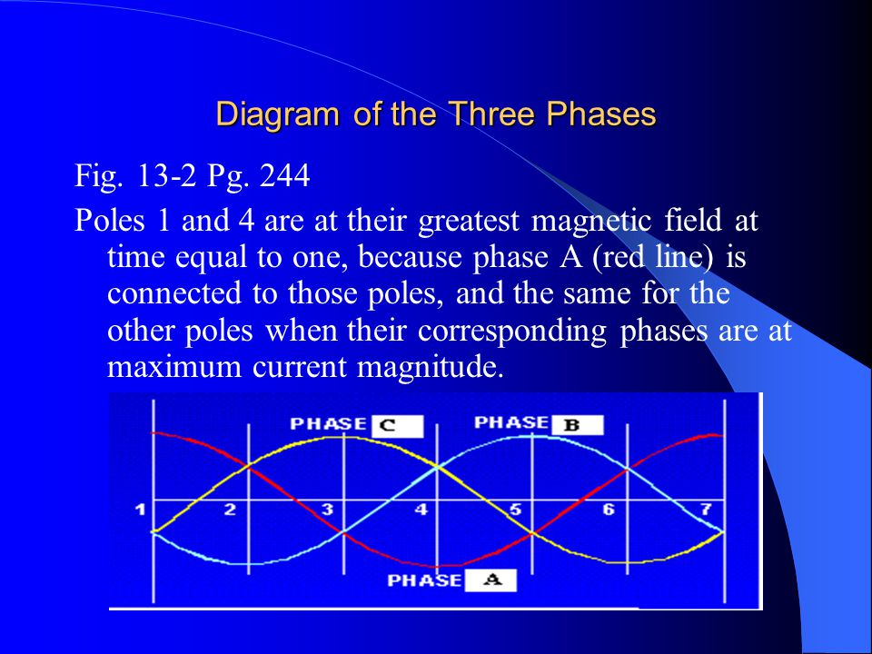 Diagram of the Three Phases Fig. 13-2 Pg. 244 Poles 1 and 4 are at their greatest magnetic field at time equal to one, because phase A (red line) is c