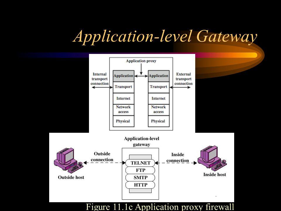 Application-level Gateway Figure 11.1c Application proxy firewall