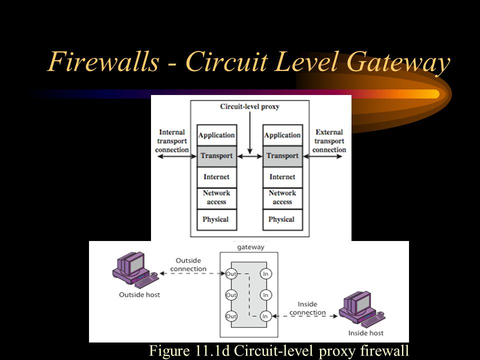 Firewalls - Circuit Level Gateway Figure 11.1d Circuit-level proxy firewall