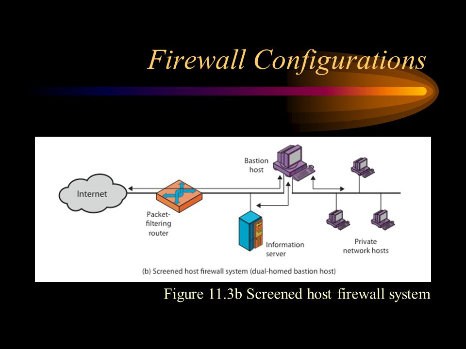 Firewall Configurations Figure 11.3b Screened host firewall system