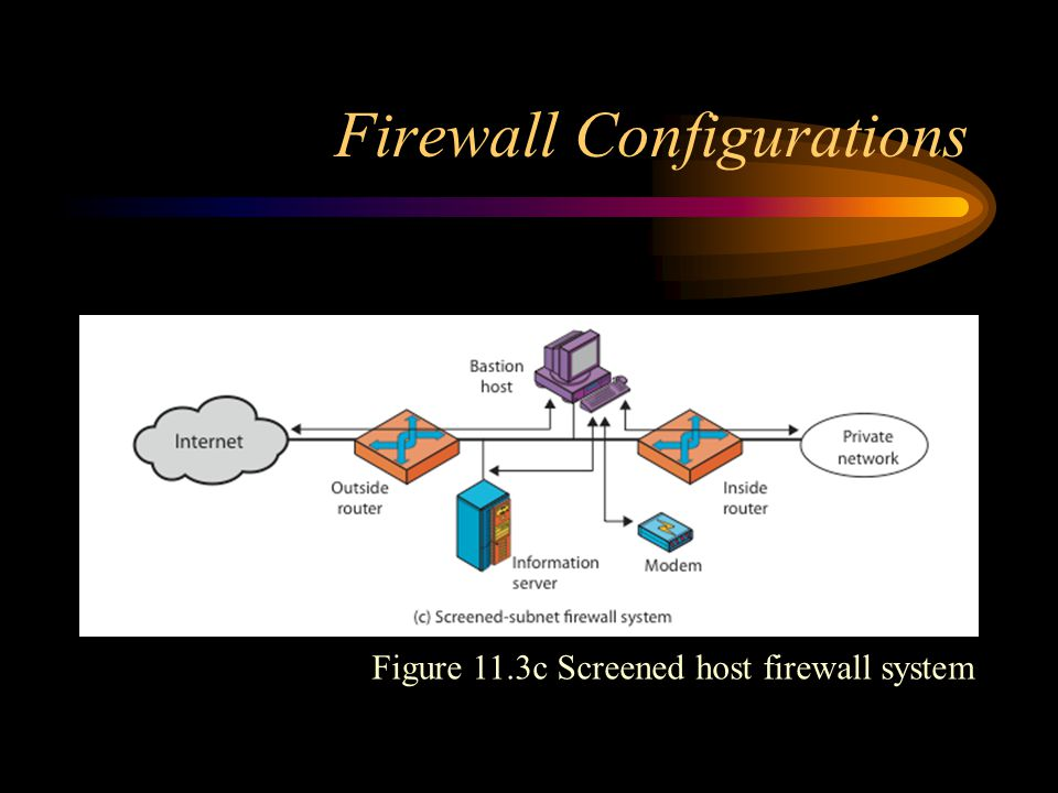Firewall Configurations Figure 11.3c Screened host firewall system