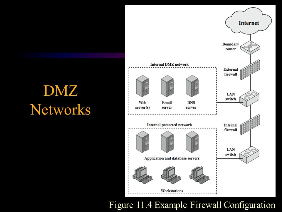 DMZ Networks Figure 11.4 Example Firewall Configuration