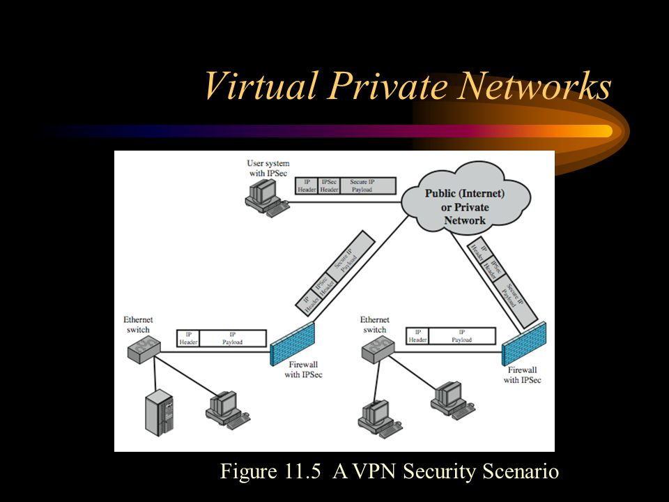 Virtual Private Networks Figure 11.5 A VPN Security Scenario