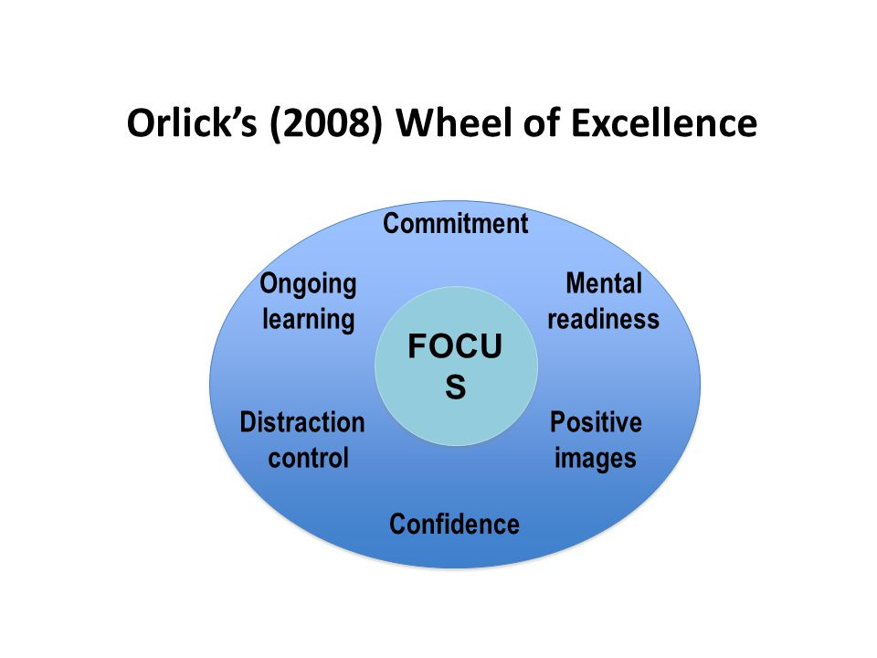 Orlick's (2008) Wheel of Excellence FOCU S Commitment Confidence Mental readiness Ongoing learning Distraction control Positive images