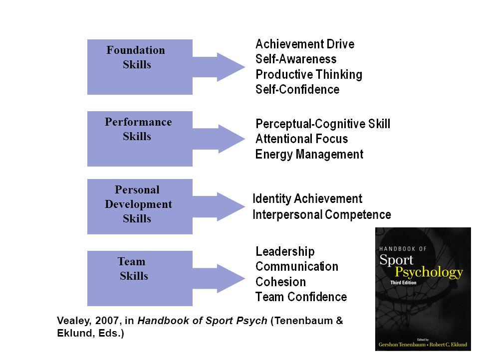 Foundation Skills Performance Skills Personal Development Skills Team Skills Vealey, 2007, in Handbook of Sport Psych (Tenenbaum & Eklund, Eds.) Identity Achievement Interpersonal Competence
